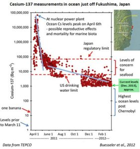 010714_Fukushima-Radiation-Graph