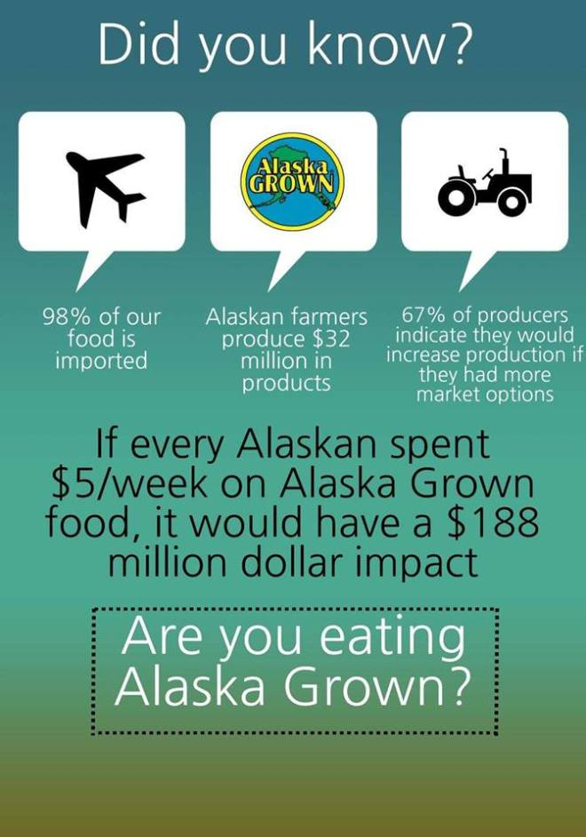 AlaskaGrownImpact